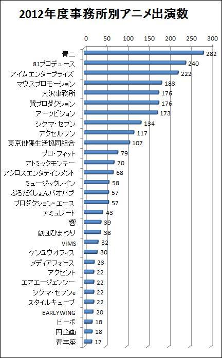 2012年度声優事務所別アニメ作品出演数ランキング