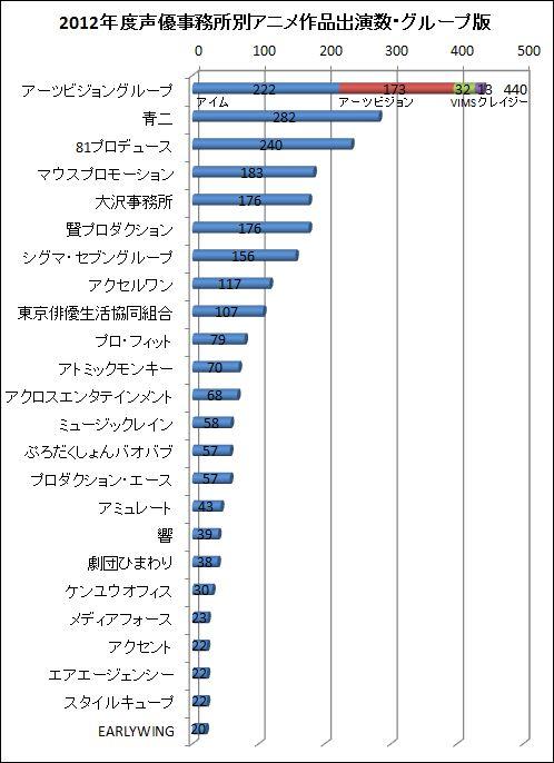2012年度声優事務所別アニメ作品出演数・グループ版
