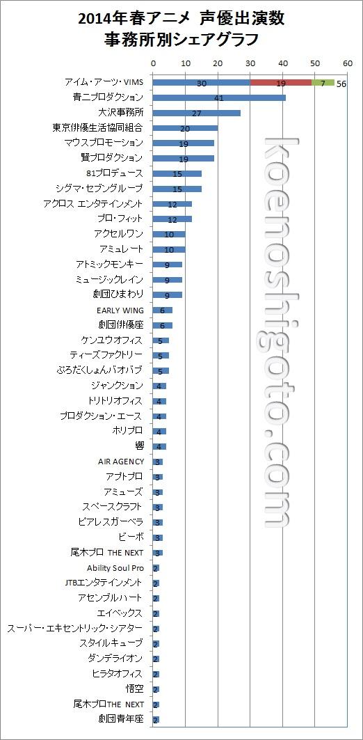 2014年春アニメ声優出演数事務所別シェアリスト