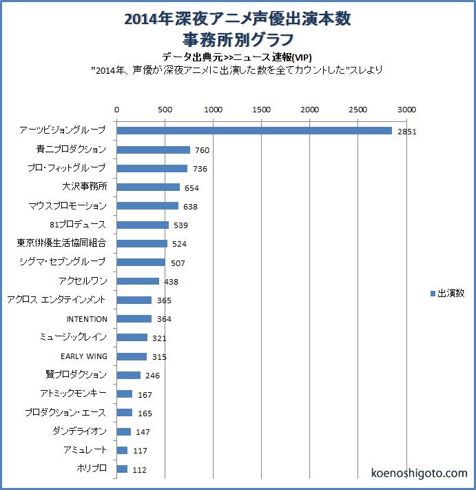 2014年声優事務所別グラフ